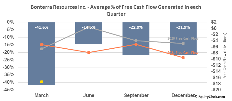 Bonterra Resources Inc. (OTCMKT:BONXF) Free Cash Flow Seasonality