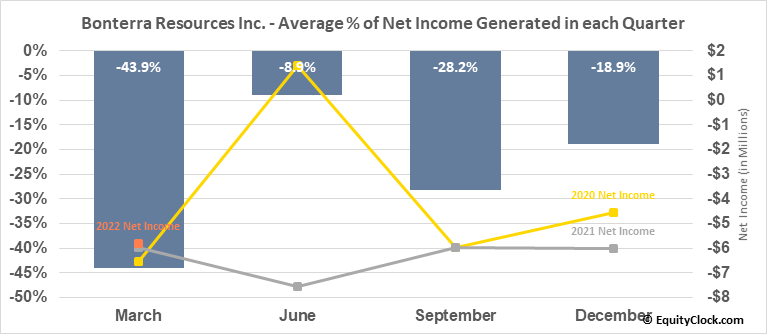 Bonterra Resources Inc. (OTCMKT:BONXF) Net Income Seasonality