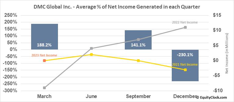 DMC Global Inc. (NASD:BOOM) Net Income Seasonality