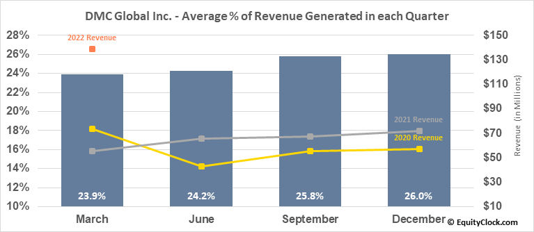 DMC Global Inc. (NASD:BOOM) Revenue Seasonality