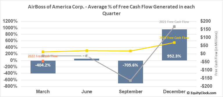 AirBoss of America Corp. (TSE:BOS.TO) Free Cash Flow Seasonality