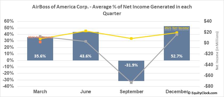 AirBoss of America Corp. (TSE:BOS.TO) Net Income Seasonality