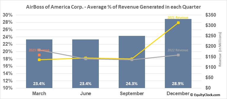 AirBoss of America Corp. (TSE:BOS.TO) Revenue Seasonality