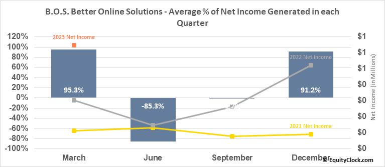 B.O.S. Better Online Solutions (NASD:BOSC) Net Income Seasonality