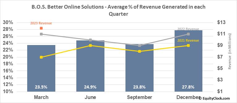 B.O.S. Better Online Solutions (NASD:BOSC) Revenue Seasonality