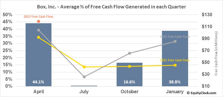 Box, Inc. (NYSE:BOX) Free Cash Flow Seasonality