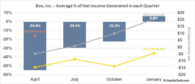Box, Inc. (NYSE:BOX) Net Income Seasonality
