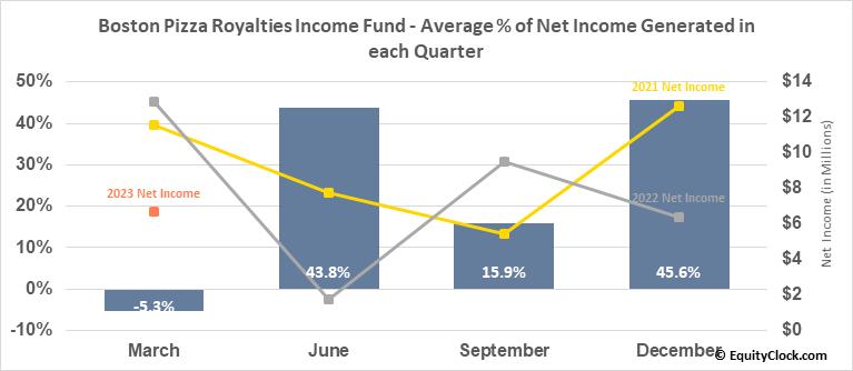Boston Pizza Royalties Income Fund (TSE:BPF/UN.TO) Net Income Seasonality
