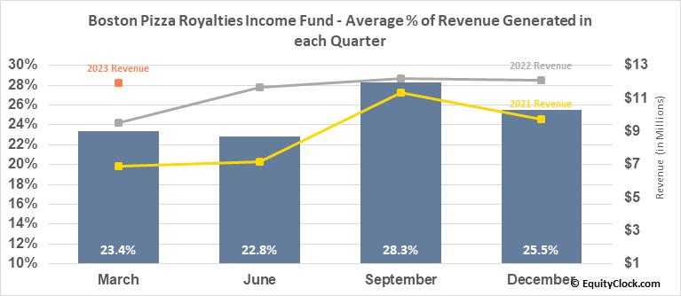 Boston Pizza Royalties Income Fund (TSE:BPF/UN.TO) Revenue Seasonality