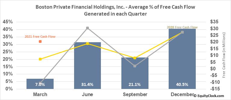 Boston Private Financial Holdings, Inc. (NASD:BPFH) Free Cash Flow Seasonality