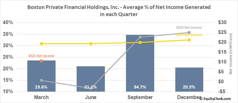 Boston Private Financial Holdings, Inc. (NASD:BPFH) Net Income Seasonality