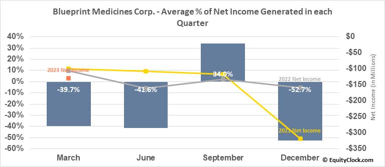 Blueprint Medicines Corp. (NASD:BPMC) Net Income Seasonality