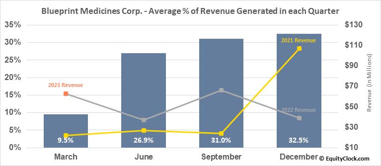 Blueprint Medicines Corp. (NASD:BPMC) Revenue Seasonality
