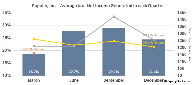 Popular, Inc. (NASD:BPOP) Net Income Seasonality