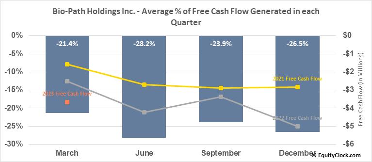 Bio-Path Holdings Inc. (NASD:BPTH) Free Cash Flow Seasonality