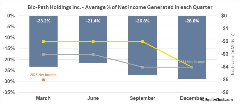 Bio-Path Holdings Inc. (NASD:BPTH) Net Income Seasonality
