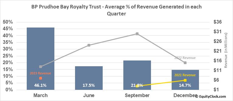 BP Prudhoe Bay Royalty Trust (NYSE:BPT) Revenue Seasonality