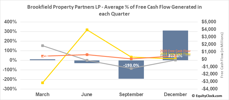 Brookfield Property Partners LP (TSE:BPY/UN.TO) Free Cash Flow Seasonality