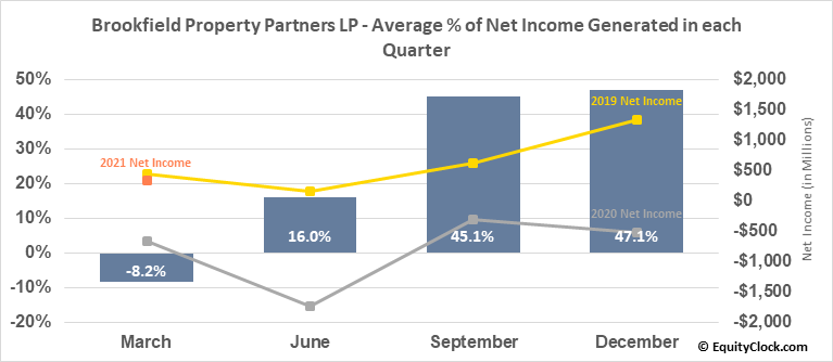 Brookfield Property Partners LP (TSE:BPY/UN.TO) Net Income Seasonality