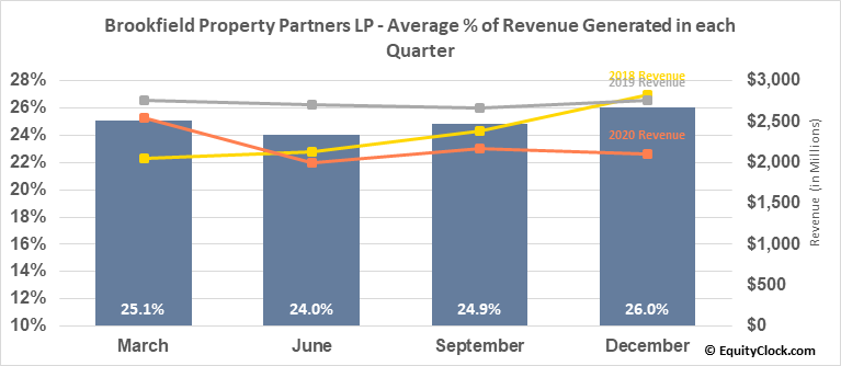 Brookfield Property Partners LP (TSE:BPY/UN.TO) Revenue Seasonality