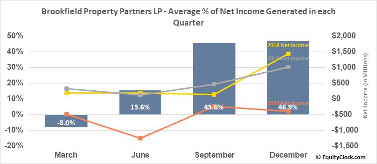 Brookfield Property Partners LP (NASD:BPY) Net Income Seasonality