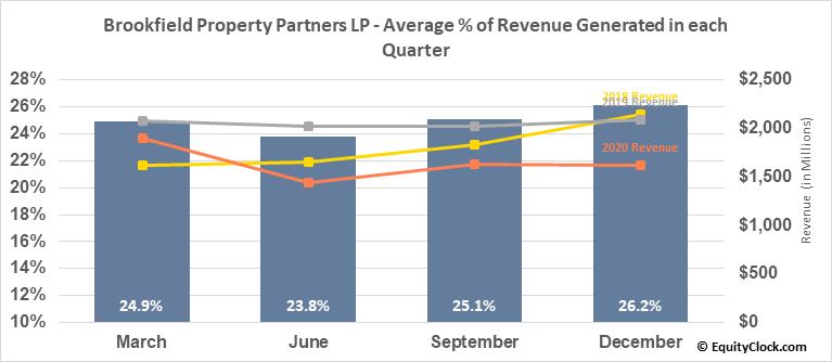 Brookfield Property Partners LP (NASD:BPY) Revenue Seasonality