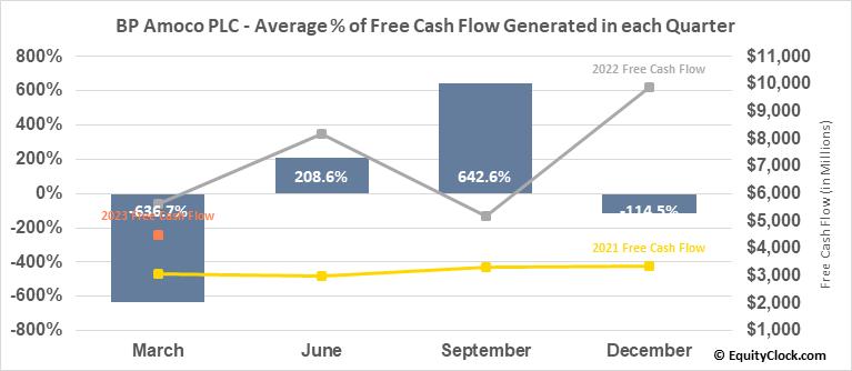 BP Amoco PLC (NYSE:BP) Free Cash Flow Seasonality