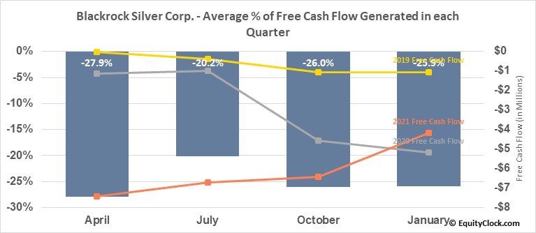 Blackrock Gold Corp. (TSXV:BRC.V) Free Cash Flow Seasonality
