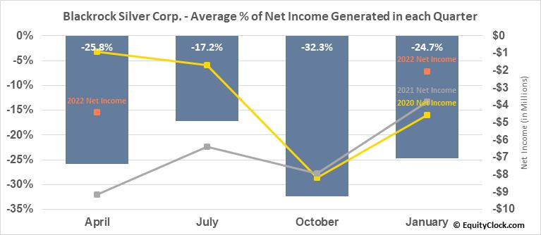 Blackrock Gold Corp. (TSXV:BRC.V) Net Income Seasonality