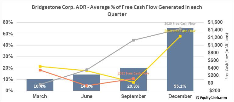 Bridgestone Corp. ADR (OTCMKT:BRDCY) Free Cash Flow Seasonality