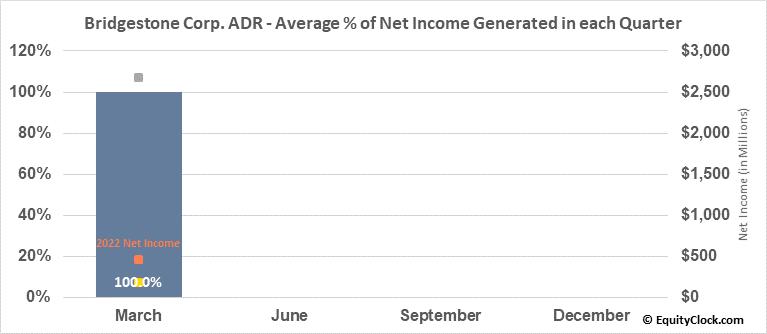 Bridgestone Corp. ADR (OTCMKT:BRDCY) Net Income Seasonality