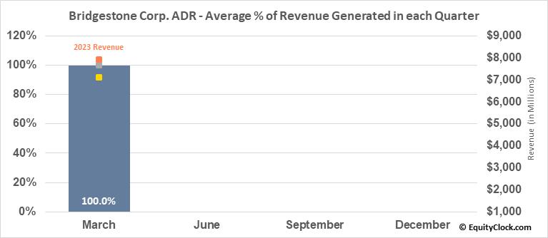 Bridgestone Corp. ADR (OTCMKT:BRDCY) Revenue Seasonality
