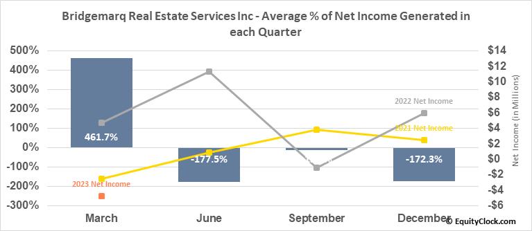 Brookfield Real Estate Services Inc. RV (TSE:BRE.TO) Net Income Seasonality