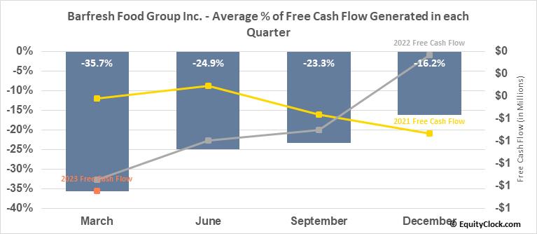 Barfresh Food Group Inc. (OTCMKT:BRFH) Free Cash Flow Seasonality