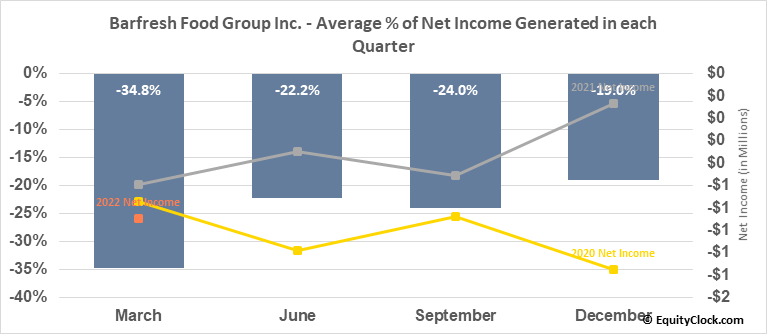 Barfresh Food Group Inc. (OTCMKT:BRFH) Net Income Seasonality