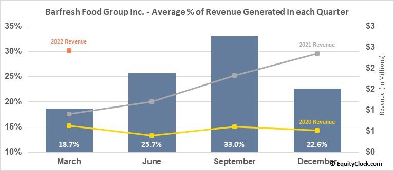 Barfresh Food Group Inc. (OTCMKT:BRFH) Revenue Seasonality