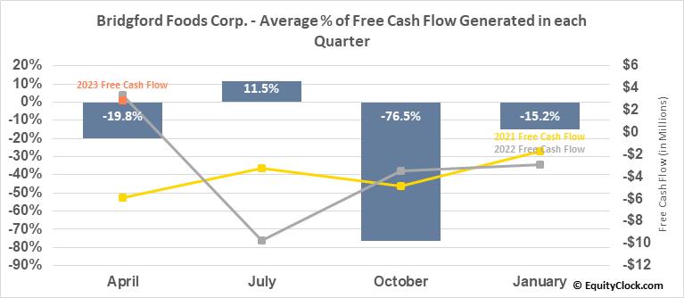 Bridgford Foods Corp. (NASD:BRID) Free Cash Flow Seasonality