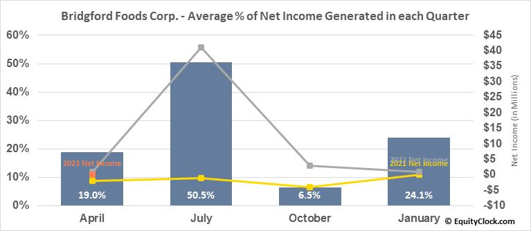 Bridgford Foods Corp. (NASD:BRID) Net Income Seasonality
