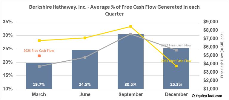 Berkshire Hathaway, Inc. (NYSE:BRK/B) Free Cash Flow Seasonality