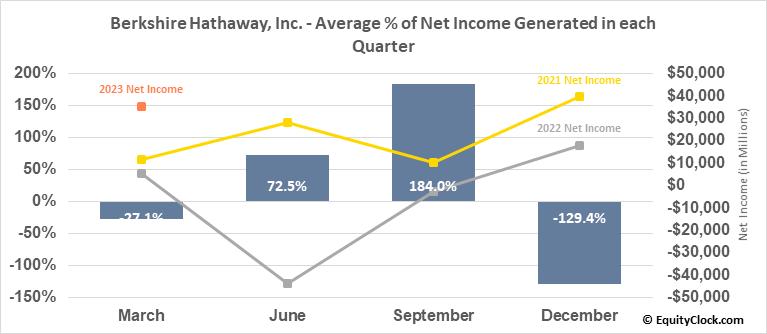 Berkshire Hathaway, Inc. (NYSE:BRK/B) Net Income Seasonality