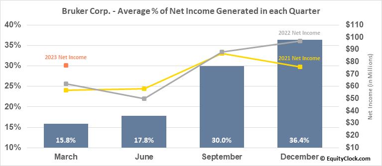 Bruker Corp. (NASD:BRKR) Net Income Seasonality