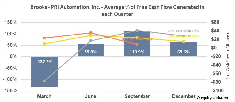 Brooks - PRI Automation, Inc. (NASD:BRKS) Free Cash Flow Seasonality