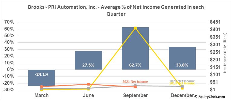 Brooks - PRI Automation, Inc. (NASD:BRKS) Net Income Seasonality