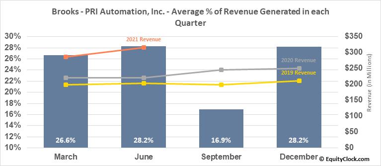 Brooks - PRI Automation, Inc. (NASD:BRKS) Revenue Seasonality