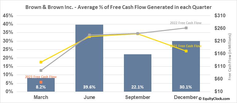 Brown & Brown Inc. (NYSE:BRO) Free Cash Flow Seasonality