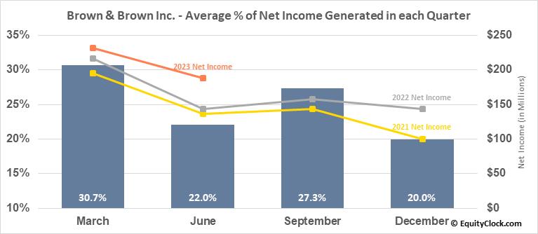 Brown & Brown Inc. (NYSE:BRO) Net Income Seasonality