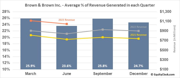 Brown & Brown Inc. (NYSE:BRO) Revenue Seasonality