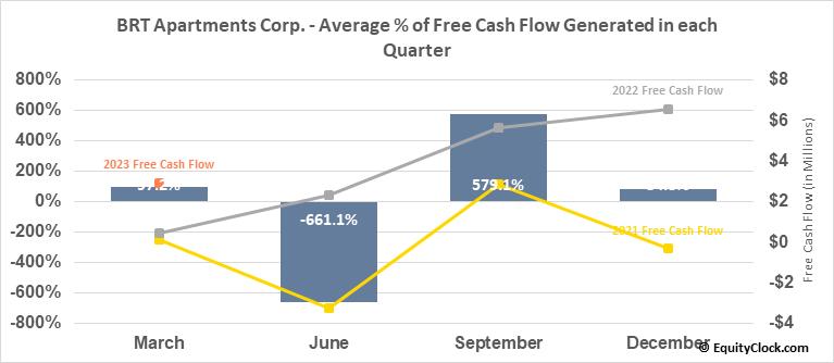 BRT Apartments Corp. (NYSE:BRT) Free Cash Flow Seasonality