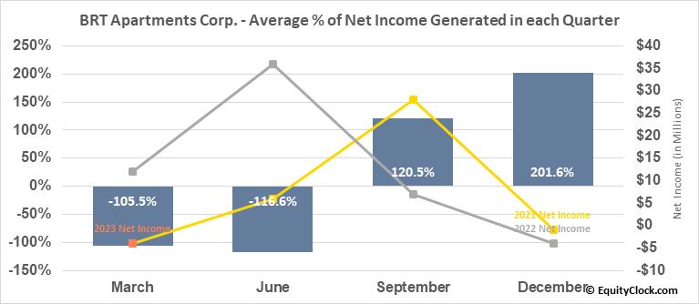 BRT Apartments Corp. (NYSE:BRT) Net Income Seasonality