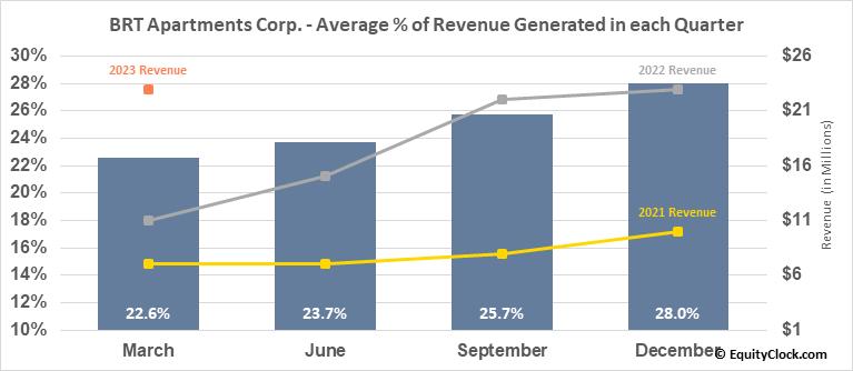 BRT Apartments Corp. (NYSE:BRT) Revenue Seasonality